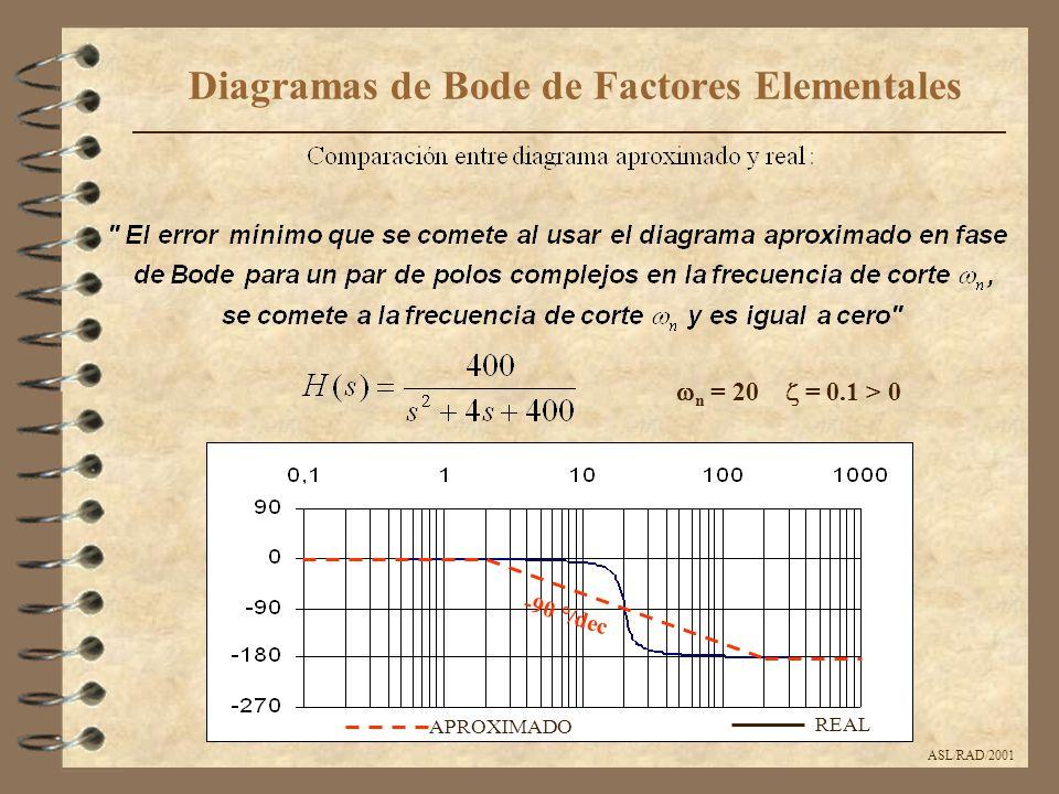 ASL/RAD/2001 Diagramas de Bode de Factores Elementales  n = 20  = 0.1 > 0 APROXIMADO REAL -90 °/dec