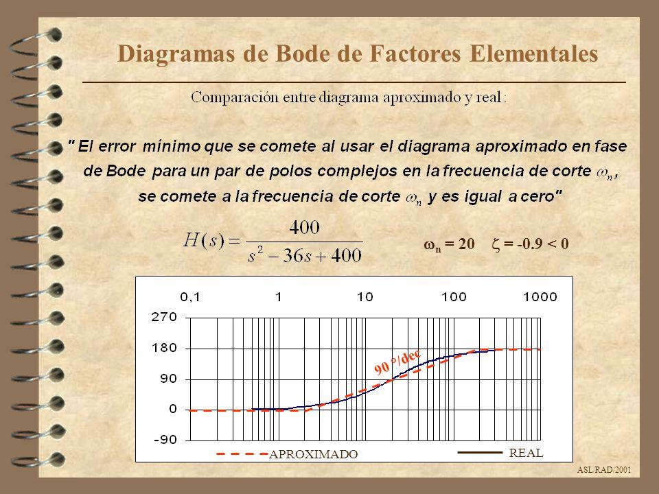ASL/RAD/2001 Diagramas de Bode de Factores Elementales  n = 20  = -0.9 < 0 APROXIMADO REAL 90 °/dec