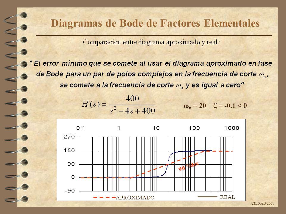ASL/RAD/2001 Diagramas de Bode de Factores Elementales  n = 20  = -0.1 < 0 APROXIMADO REAL 90 °/dec
