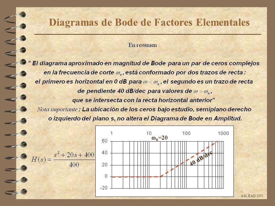 ASL/RAD/2001 Diagramas de Bode de Factores Elementales 40 dB/dec  n =20