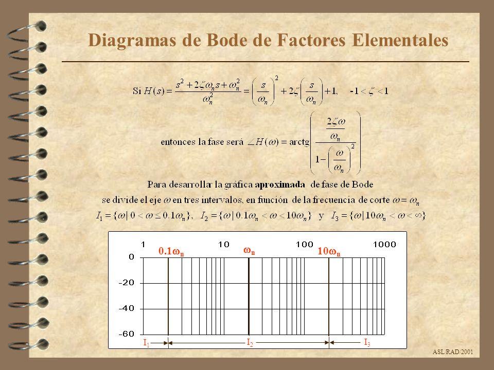 ASL/RAD/2001 Diagramas de Bode de Factores Elementales nn 10  n 0.1  n I2I2 I3I3 I1I1