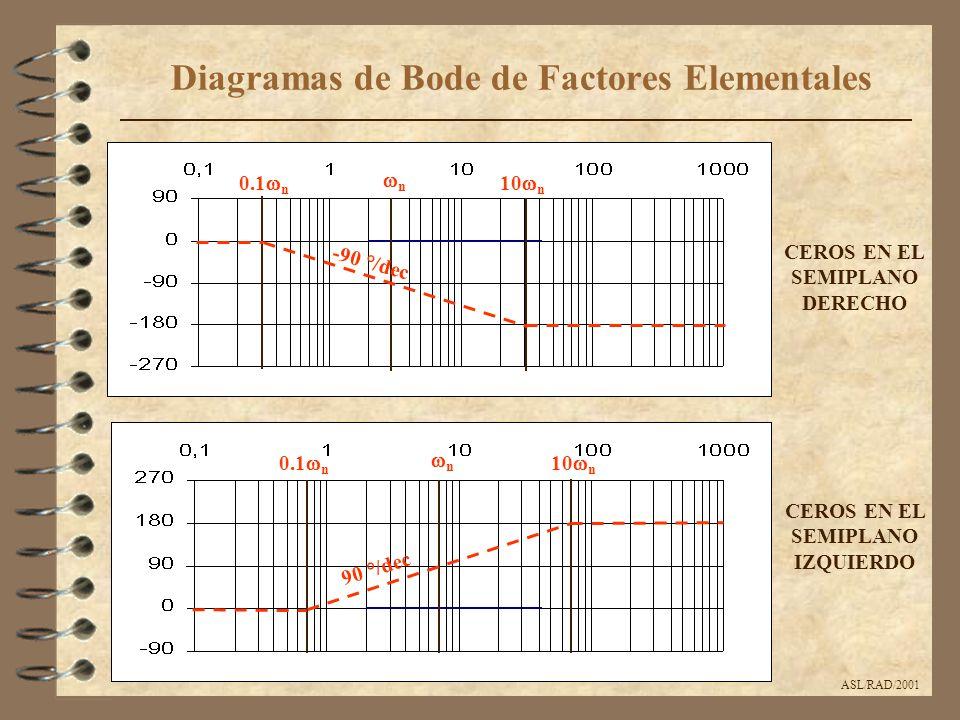 ASL/RAD/2001 Diagramas de Bode de Factores Elementales CEROS EN EL SEMIPLANO DERECHO CEROS EN EL SEMIPLANO IZQUIERDO nn 10  n 0.1  n -90 °/dec 90 °/dec nn 10  n 0.1  n