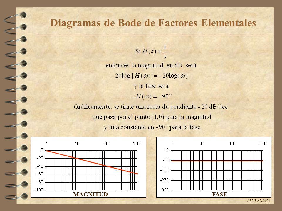 ASL/RAD/2001 Diagramas de Bode de Factores Elementales MAGNITUDFASE
