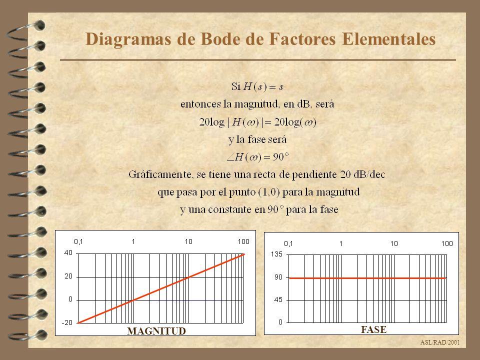 ASL/RAD/2001 Diagramas de Bode de Factores Elementales MAGNITUD FASE