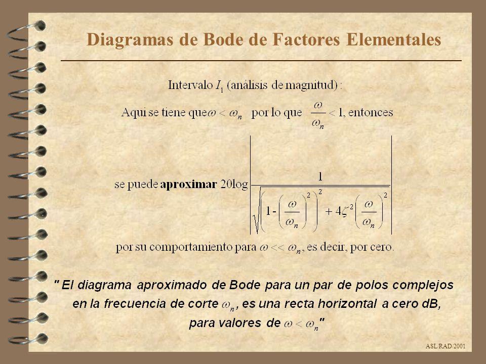 ASL/RAD/2001 Diagramas de Bode de Factores Elementales