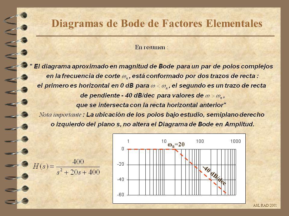 ASL/RAD/2001 Diagramas de Bode de Factores Elementales  n =20 -40 dB/dec