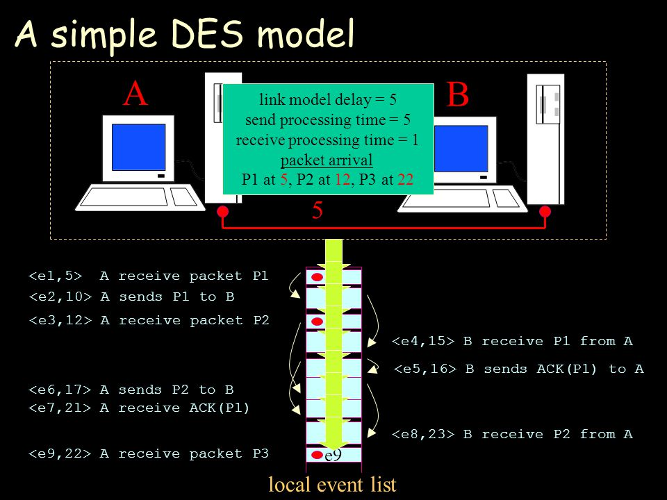 A simple DES model local event list A B 5 link model delay = 5 send processing time = 5 receive processing time = 1 packet arrival P1 at 5, P2 at 12, P3 at 22 B receive P1 from A e4 B sends ACK(P1) to A e5 e8 B receive P2 from A A sends P1 to B e2 A receive packet P1 e1 A sends P2 to B e6 A receive packet P2 e3 A receive packet P3 e9 e7 A receive ACK(P1)
