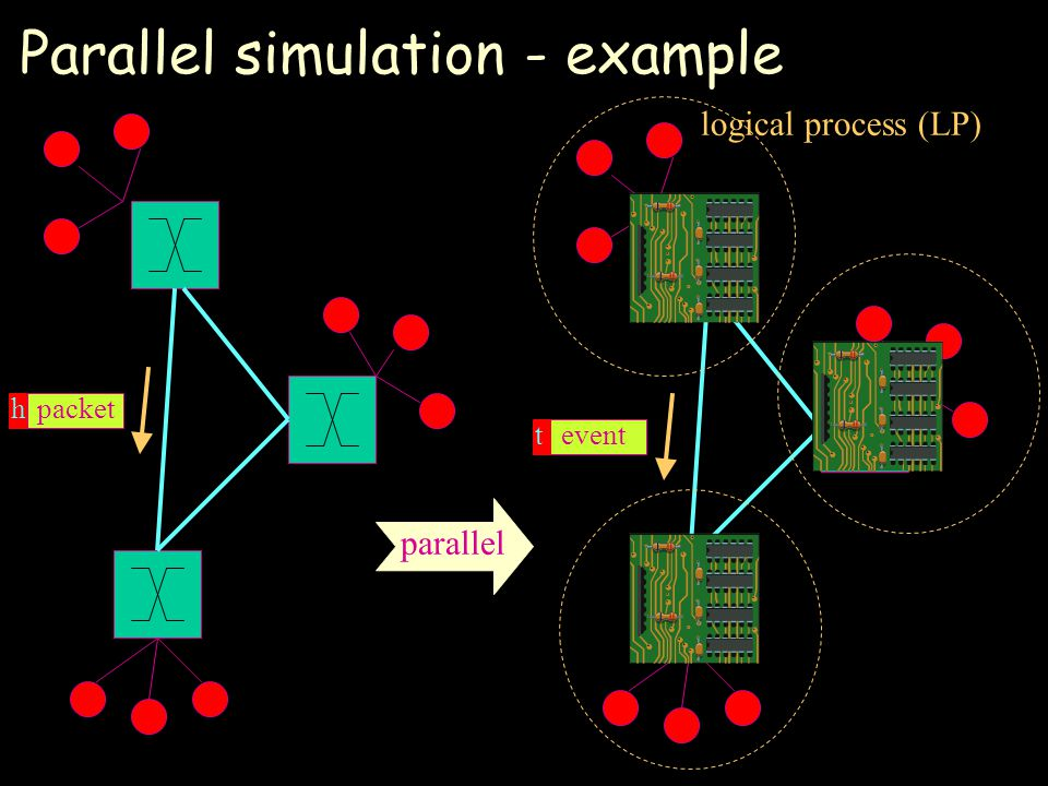Parallel simulation - example logical process (LP) packetheventt parallel