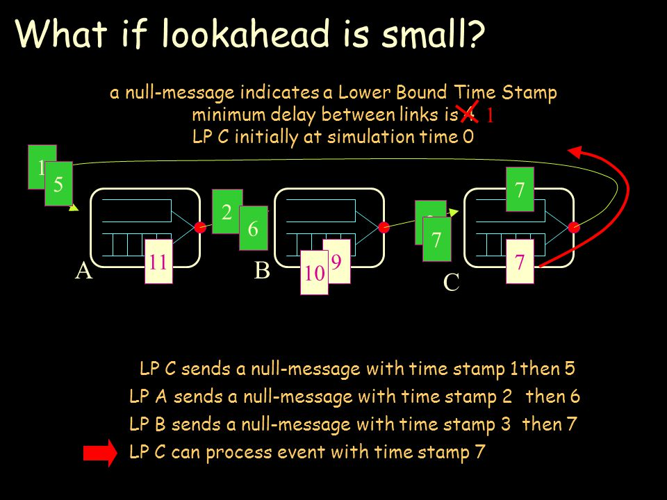 What if lookahead is small.