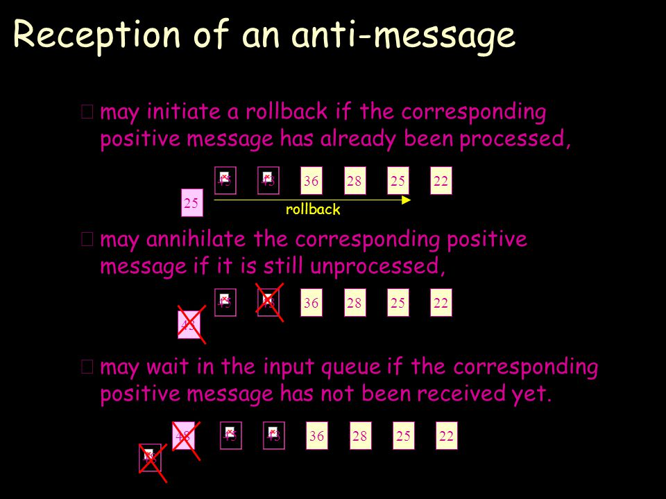 Reception of an anti-message –may initiate a rollback if the corresponding positive message has already been processed, –may annihilate the corresponding positive message if it is still unprocessed, –may wait in the input queue if the corresponding positive message has not been received yet.