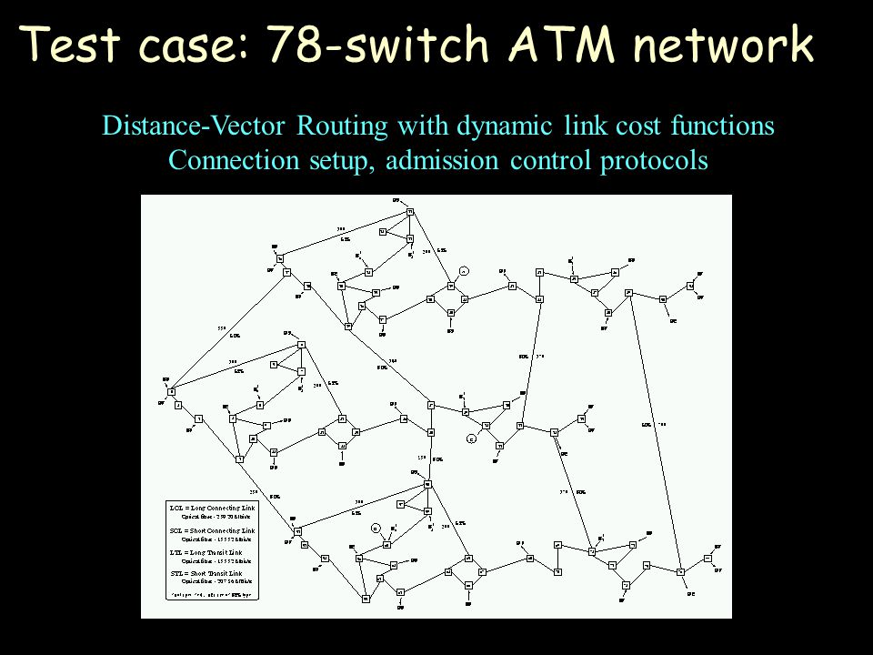 Test case: 78-switch ATM network Distance-Vector Routing with dynamic link cost functions Connection setup, admission control protocols