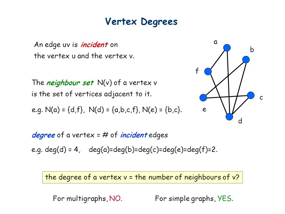 Vertex Degrees degree of a vertex = # of incident edges a f e d c b An edge uv is incident on the vertex u and the vertex v.