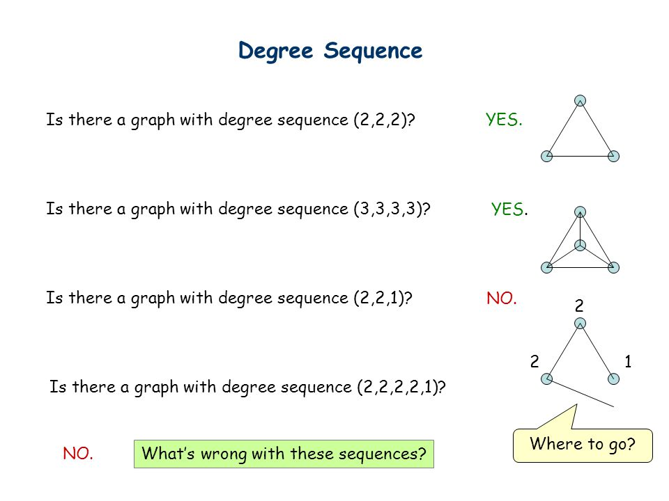 Degree Sequence Is there a graph with degree sequence (2,2,2)?YES.
