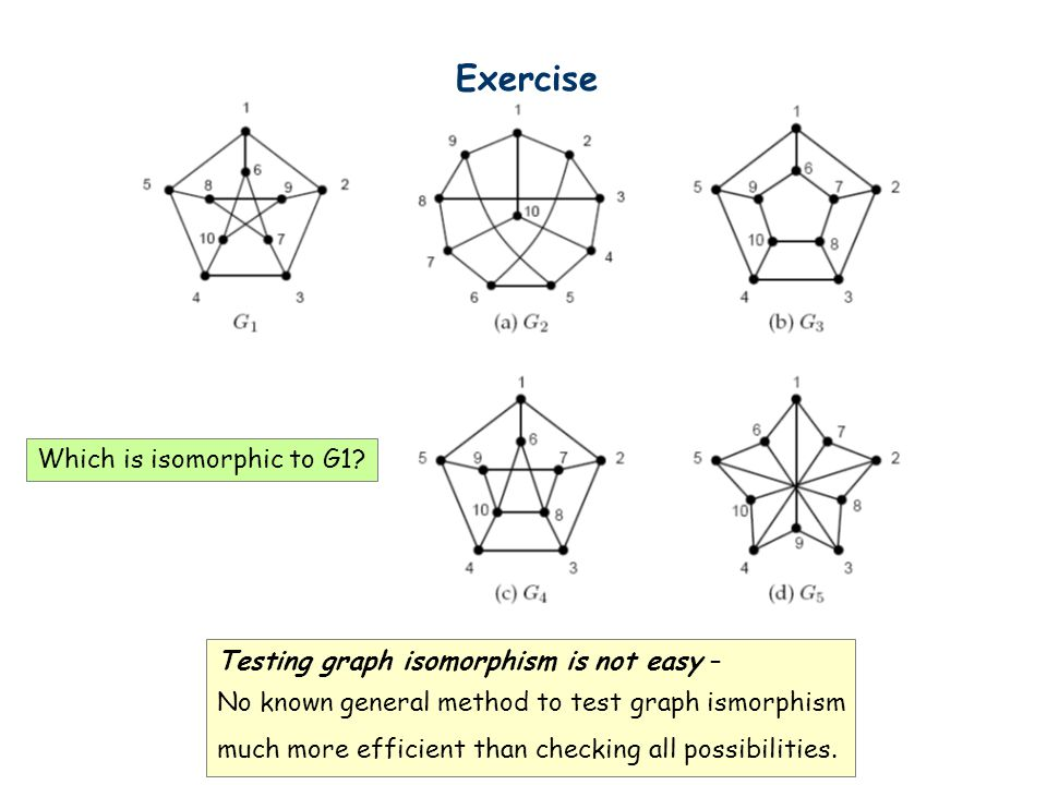 Exercise Testing graph isomorphism is not easy – No known general method to test graph ismorphism much more efficient than checking all possibilities.