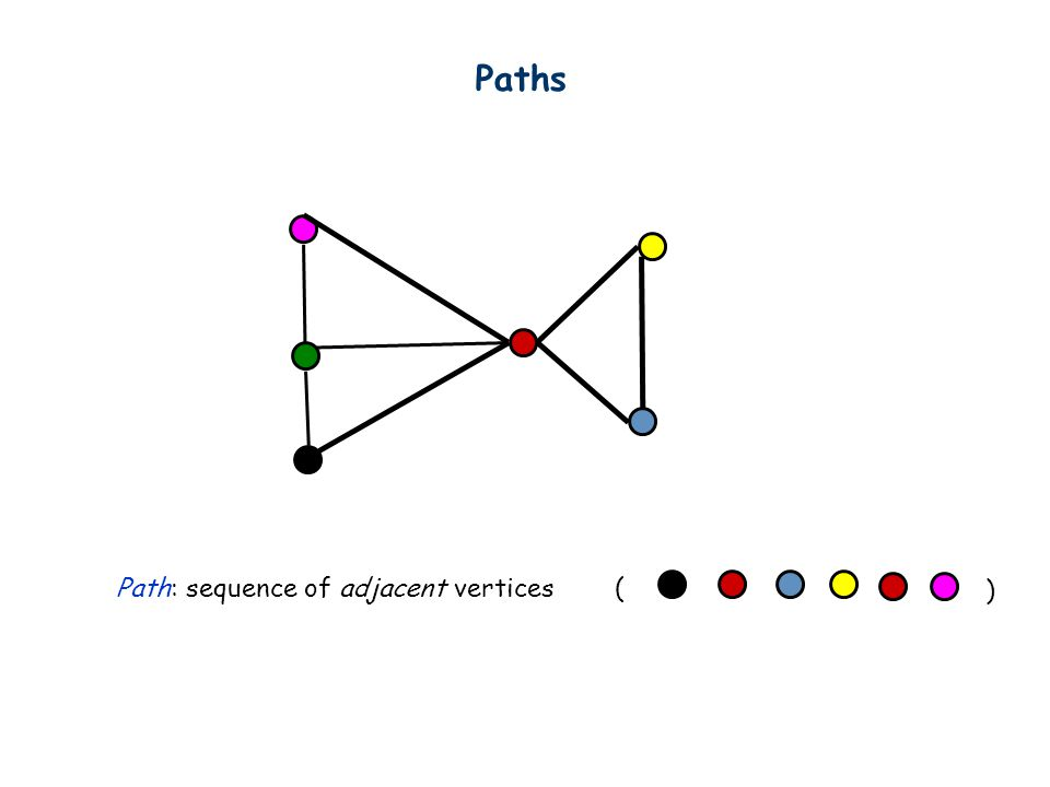 Paths Path: sequence of adjacent vertices( )
