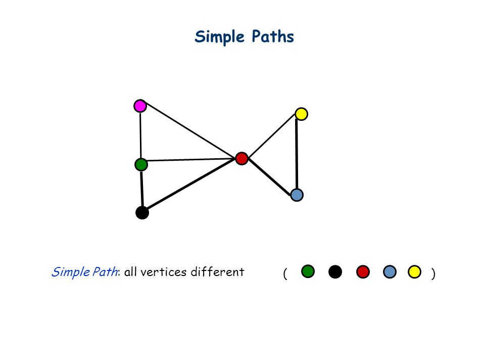 Simple Path: all vertices different ( ) Simple Paths