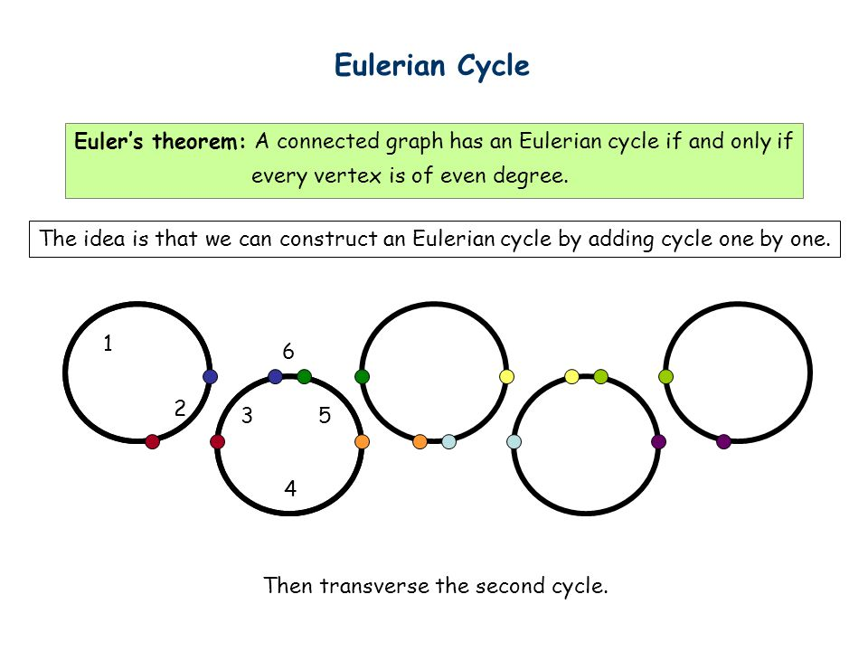 Eulerian Cycle The idea is that we can construct an Eulerian cycle by adding cycle one by one.