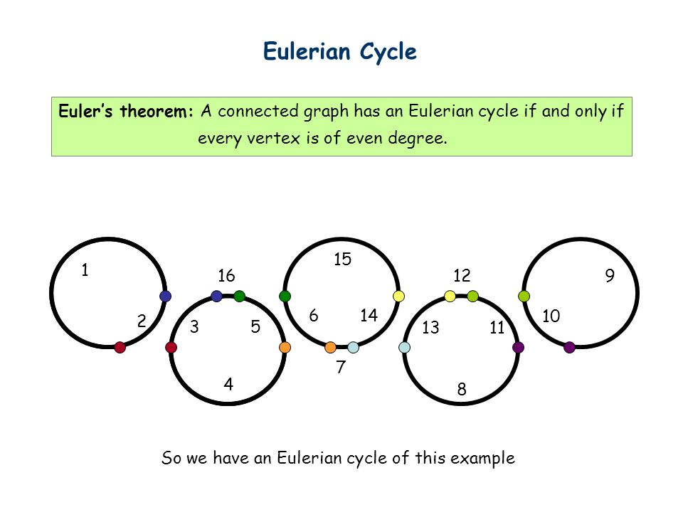 Eulerian Cycle 1 2 So we have an Eulerian cycle of this example 3 4 5 6 7 8 11 12 13 14 15 169 10 Euler's theorem: A connected graph has an Eulerian cycle if and only if every vertex is of even degree.