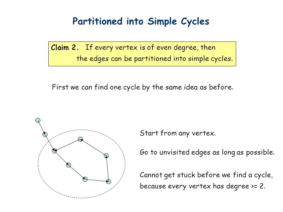 Partitioned into Simple Cycles Claim 2.