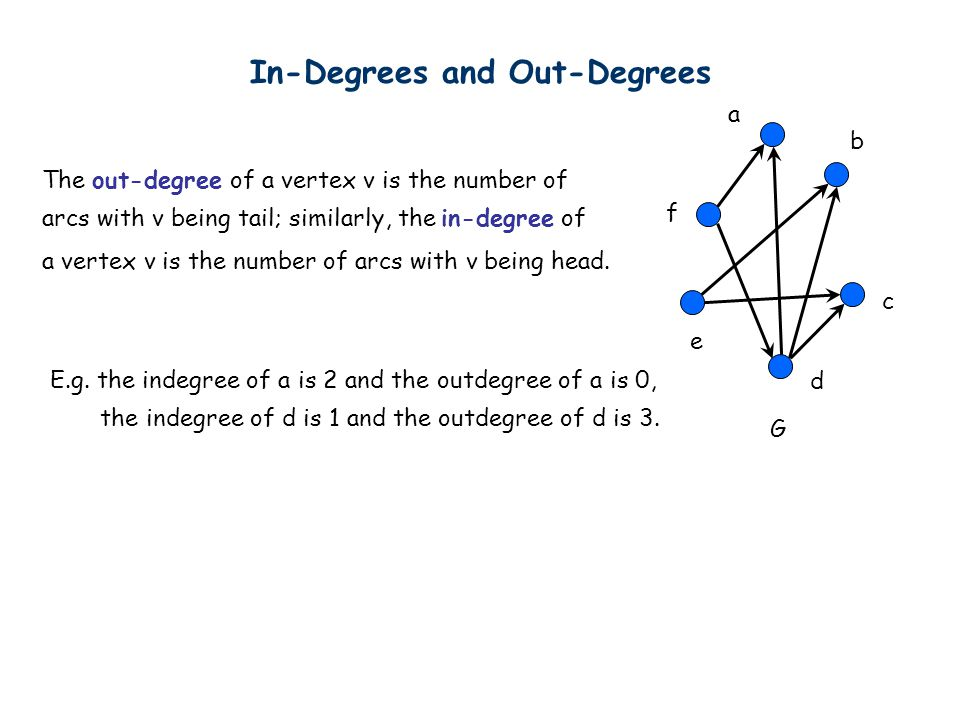 In-Degrees and Out-Degrees a f e d c b G The out-degree of a vertex v is the number of arcs with v being tail; similarly, the in-degree of a vertex v is the number of arcs with v being head.