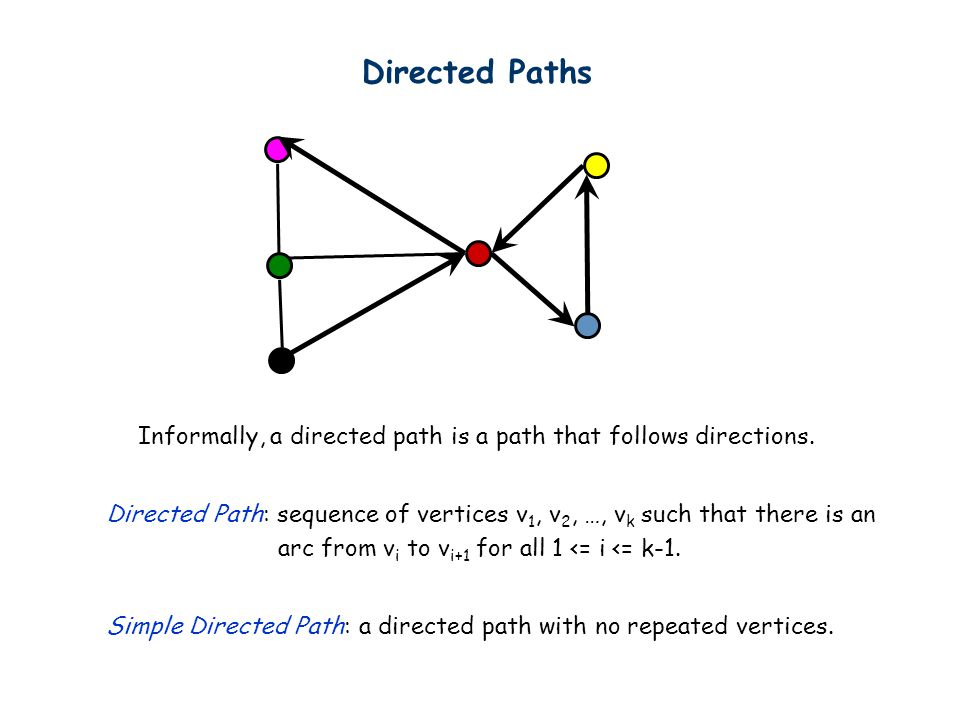 Directed Paths Directed Path: sequence of vertices v 1, v 2, …, v k such that there is an arc from v i to v i+1 for all 1 <= i <= k-1.