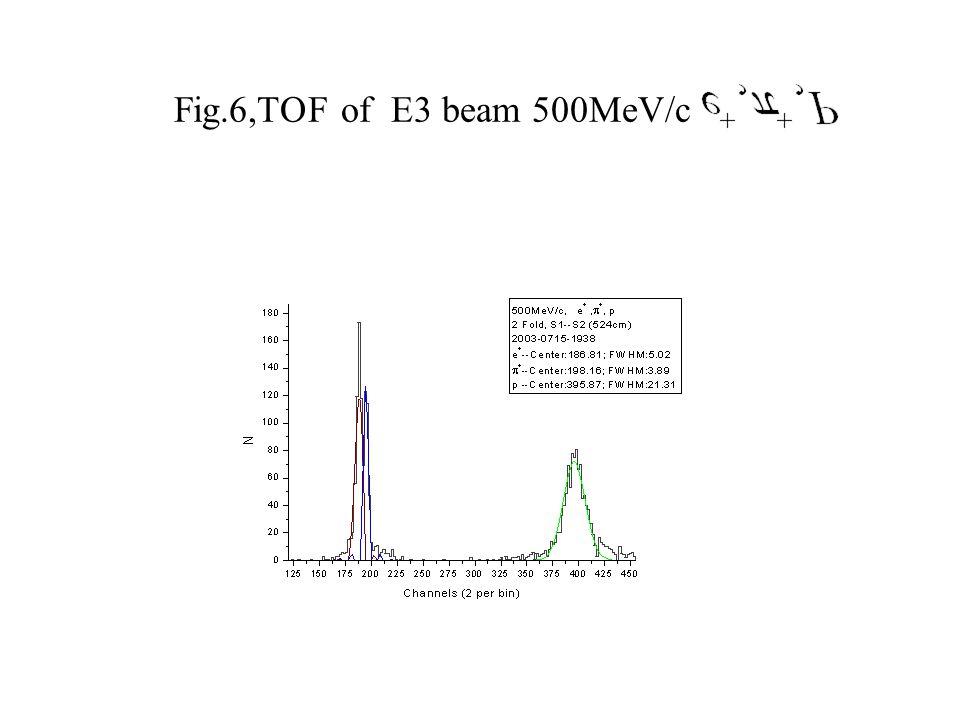 Fig.6,TOF of E3 beam 500MeV/c
