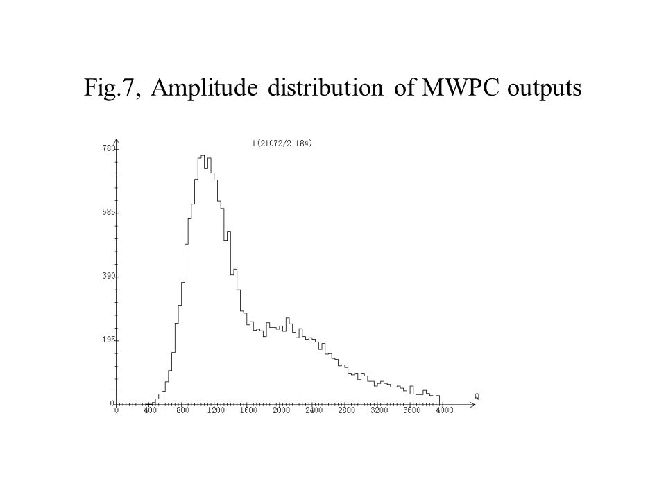 Fig.7, Amplitude distribution of MWPC outputs