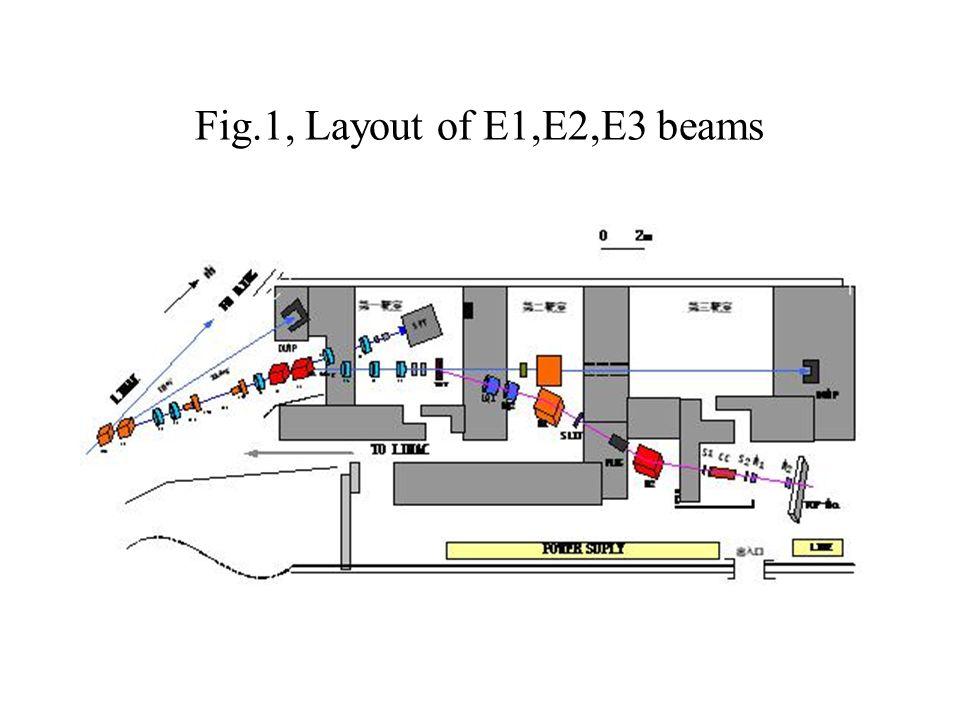 Fig.1, Layout of E1,E2,E3 beams