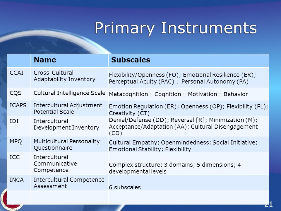 21 Florida Tech – Institute for Cross-Cultural Management Primary Instruments NameSubscales CCAICross-Cultural Adaptability Inventory Flexibility/Openness (FO); Emotional Resilience (ER); Perceptual Acuity (PAC) ; Personal Autonomy (PA) CQSCultural Intelligence Scale Metacognition ; Cognition ; Motivation ; Behavior ICAPSIntercultural Adjustment Potential Scale Emotion Regulation (ER); Openness (OP); Flexibility (FL); Creativity (CT) IDIIntercultural Development Inventory Denial/Defense (DD); Reversal [R]; Minimization (M); Acceptance/Adaptation (AA); Cultural Disengagement (CD) MPQMulticultural Personality Questionnaire Cultural Empathy; Openmindedness; Social Initiative; Emotional Stability; Flexibility ICCIntercultural Communicative Competence Complex structure: 3 domains; 5 dimensions; 4 developmental levels INCAIntercultural Competence Assessment 6 subscales