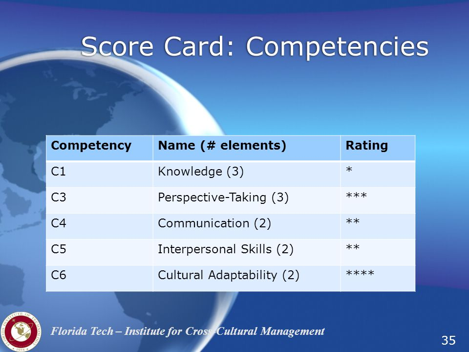 35 Florida Tech – Institute for Cross-Cultural Management Score Card: Competencies CompetencyName (# elements)Rating C1Knowledge (3)* C3Perspective-Taking (3)*** C4Communication (2)** C5Interpersonal Skills (2)** C6Cultural Adaptability (2)****