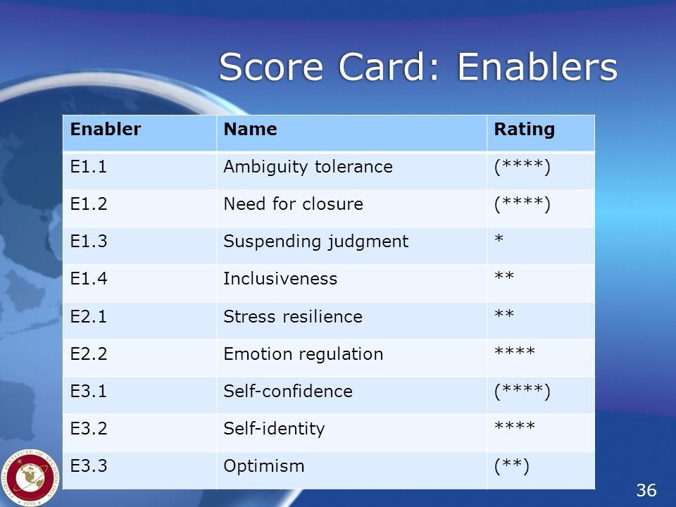 36 Florida Tech – Institute for Cross-Cultural Management Score Card: Enablers EnablerNameRating E1.1Ambiguity tolerance(****) E1.2Need for closure(**