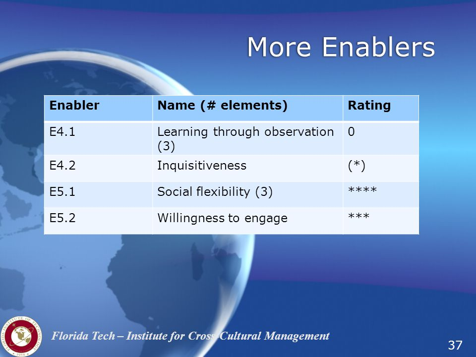 37 Florida Tech – Institute for Cross-Cultural Management More Enablers EnablerName (# elements)Rating E4.1Learning through observation (3) 0 E4.2Inquisitiveness(*) E5.1Social flexibility (3)**** E5.2Willingness to engage***