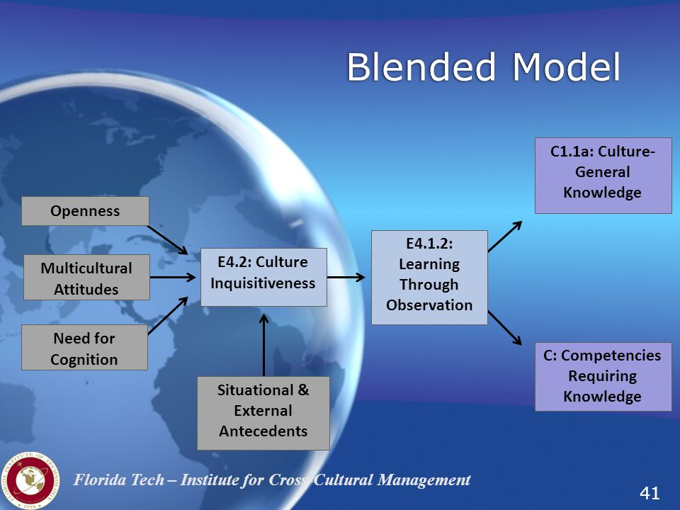 41 Florida Tech – Institute for Cross-Cultural Management Blended Model Openness Multicultural Attitudes E4.2: Culture Inquisitiveness E4.1.2: Learning Through Observation C1.1a: Culture- General Knowledge Need for Cognition C: Competencies Requiring Knowledge Situational & External Antecedents