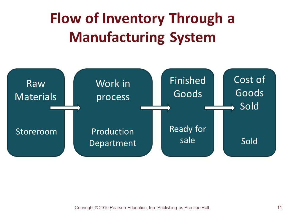 Copyright © 2010 Pearson Education, Inc. Publishing as Prentice Hall. Flow of Inventory Through a Manufacturing System Raw Materials Storeroom Work in