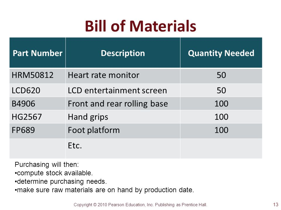 Copyright © 2010 Pearson Education, Inc. Publishing as Prentice Hall. Bill of Materials Part NumberDescriptionQuantity Needed HRM50812Heart rate monit