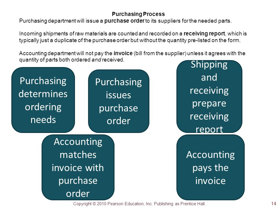 Copyright © 2010 Pearson Education, Inc. Publishing as Prentice Hall. Purchasing determines ordering needs Shipping and receiving prepare receiving re