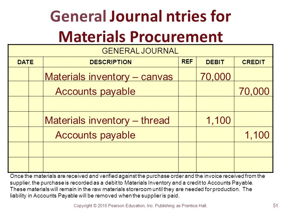 Copyright © 2010 Pearson Education, Inc. Publishing as Prentice Hall. General Journal ntries for Materials Procurement GENERAL JOURNAL DATEDESCRIPTION