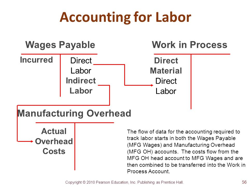 Copyright © 2010 Pearson Education, Inc. Publishing as Prentice Hall. Work in Process Incurred Direct Material Wages Payable Accounting for Labor Manu