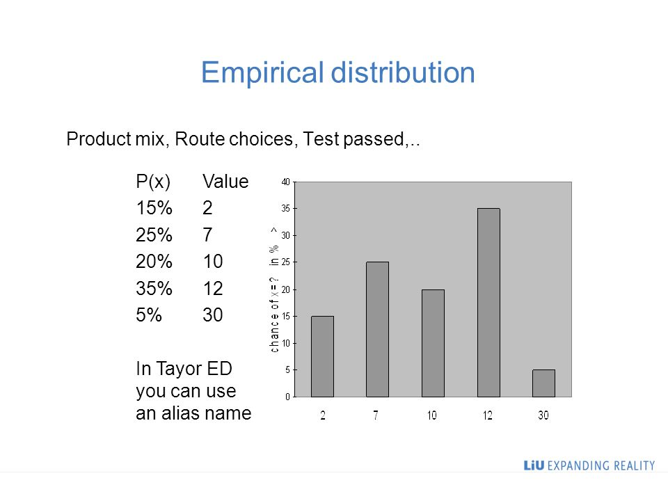 Empirical distribution Product mix, Route choices, Test passed,..