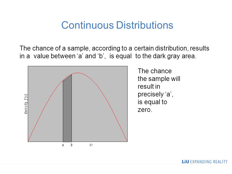 Continuous Distributions The chance of a sample, according to a certain distribution, results in a value between 'a' and 'b', is equal to the dark gray area.