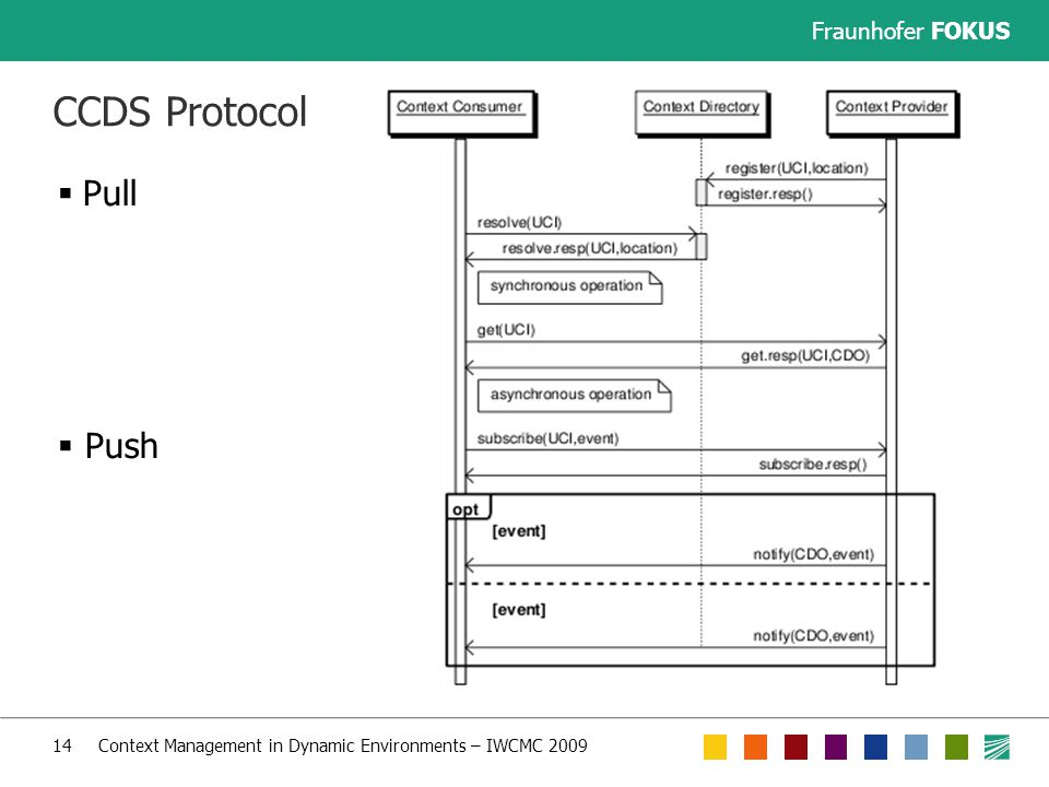 Fraunhofer FOKUS 14 Context Management in Dynamic Environments – IWCMC 2009 CCDS Protocol  Pull  Push