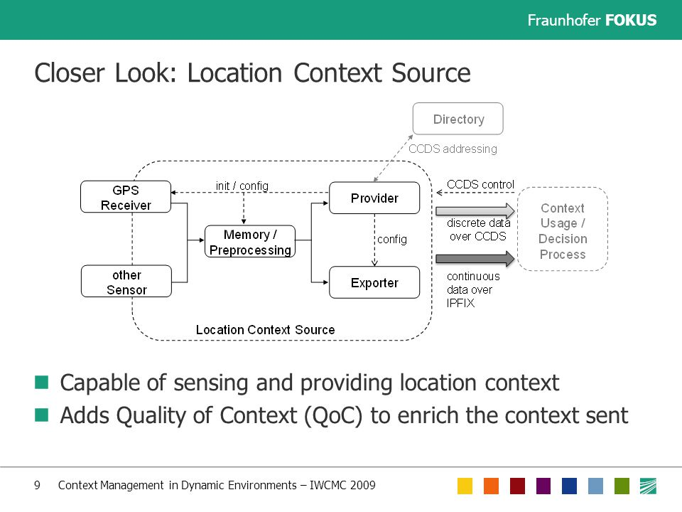 Fraunhofer FOKUS 9 Context Management in Dynamic Environments – IWCMC 2009 Closer Look: Location Context Source Capable of sensing and providing location context Adds Quality of Context (QoC) to enrich the context sent