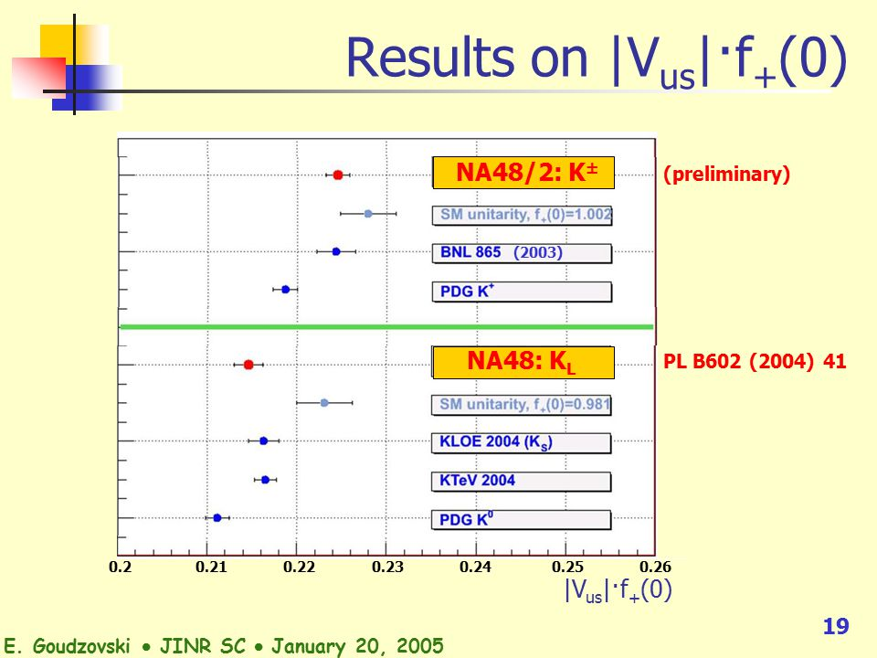 19 Results on |V us |·f + (0) 0.2 0.21 0.22 0.23 0.24 0.25 0.26 |V us |·f + (0) NA48: K L NA48/2: K ± (preliminary) (2003) E.