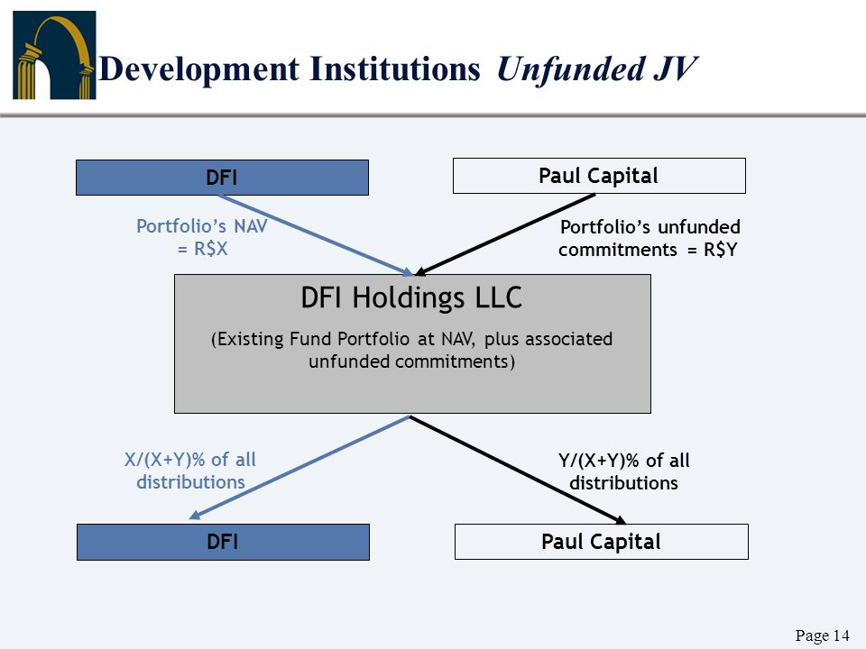 Page 14 Development Institutions Unfunded JV DFI Paul Capital DFI Holdings LLC (Existing Fund Portfolio at NAV, plus associated unfunded commitments)