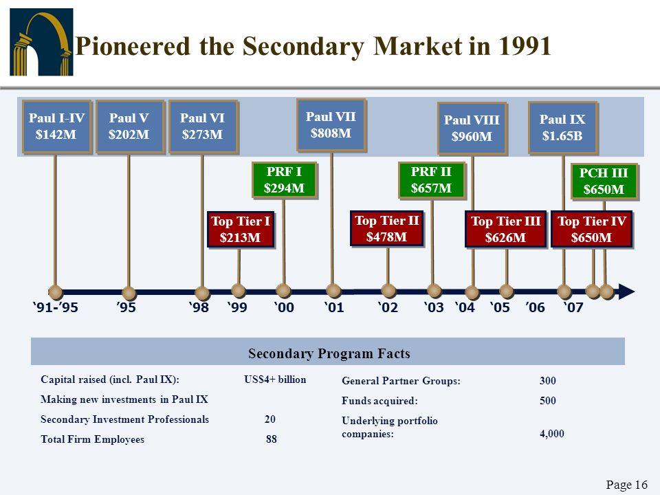 Page 16 '91-'95 '95 '98 '99 '00 '01 '02 '03 '04 '05 '06 '07 Pioneered the Secondary Market in 1991 PRF I $294M PRF I $294M Paul I-IV $142M Paul I-IV $
