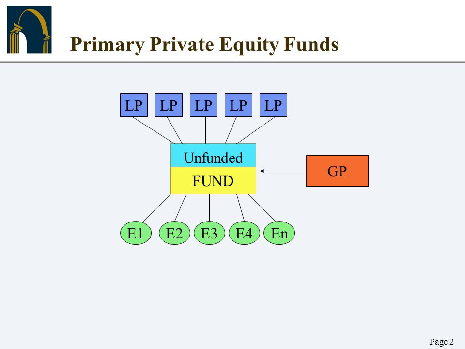 Page 2 Primary Private Equity Funds LP Unfunded E1E2E3EnE4 GP FUND