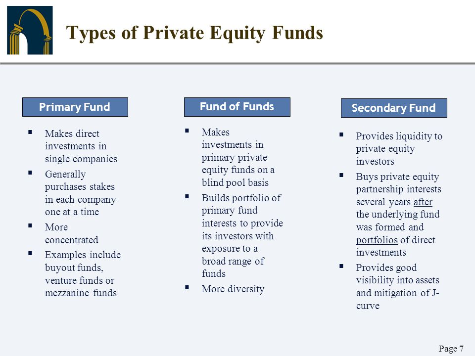 Page 7 Types of Private Equity Funds  Makes direct investments in single companies  Generally purchases stakes in each company one at a time  More