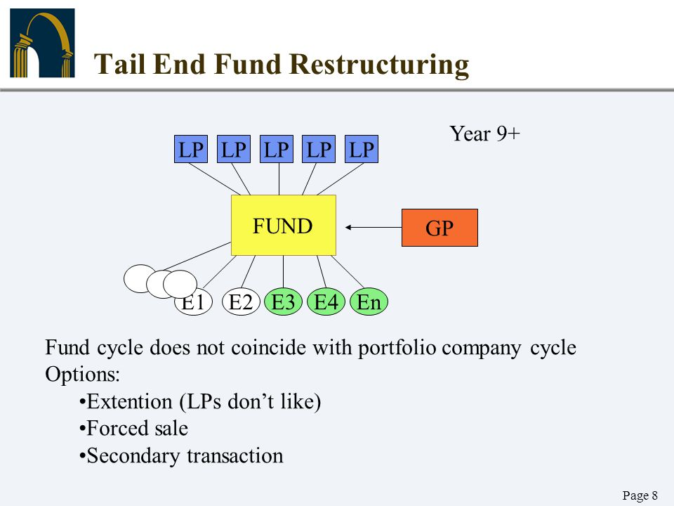Page 8 Tail End Fund Restructuring LP FUND E1E2E3EnE4 GP Fund cycle does not coincide with portfolio company cycle Options: Extention (LPs don't like)