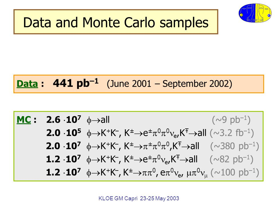 KLOE GM Capri 23-25 May 2003 K e4 ' K e4 ' efficiencies Kinematic fit (MC) e  track to cluster association = 0.359  0.011 = 0.359  0.011  ac (p e ) obtained from K e3 and integrated over p e distribution in K e4 ''  fit e4' = 0.237  0.006 Systematics include the choices of the  2 e4' cut and definitions.