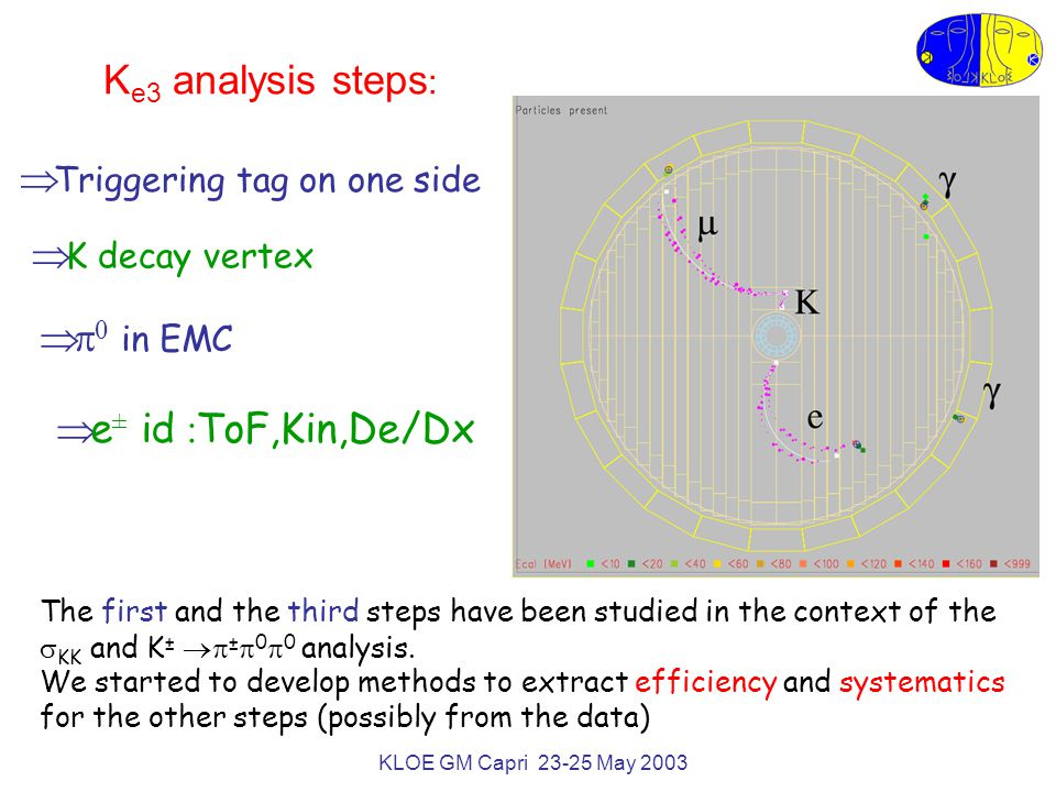 KLOE GM Capri 23-25 May 2003 K e3 analysis steps :  K decay vertex   0 in EMC  Triggering tag on one side  e ± id : ToF,Kin,De/Dx The first and the third steps have been studied in the context of the  KK and K ±  ±  0  0 analysis.
